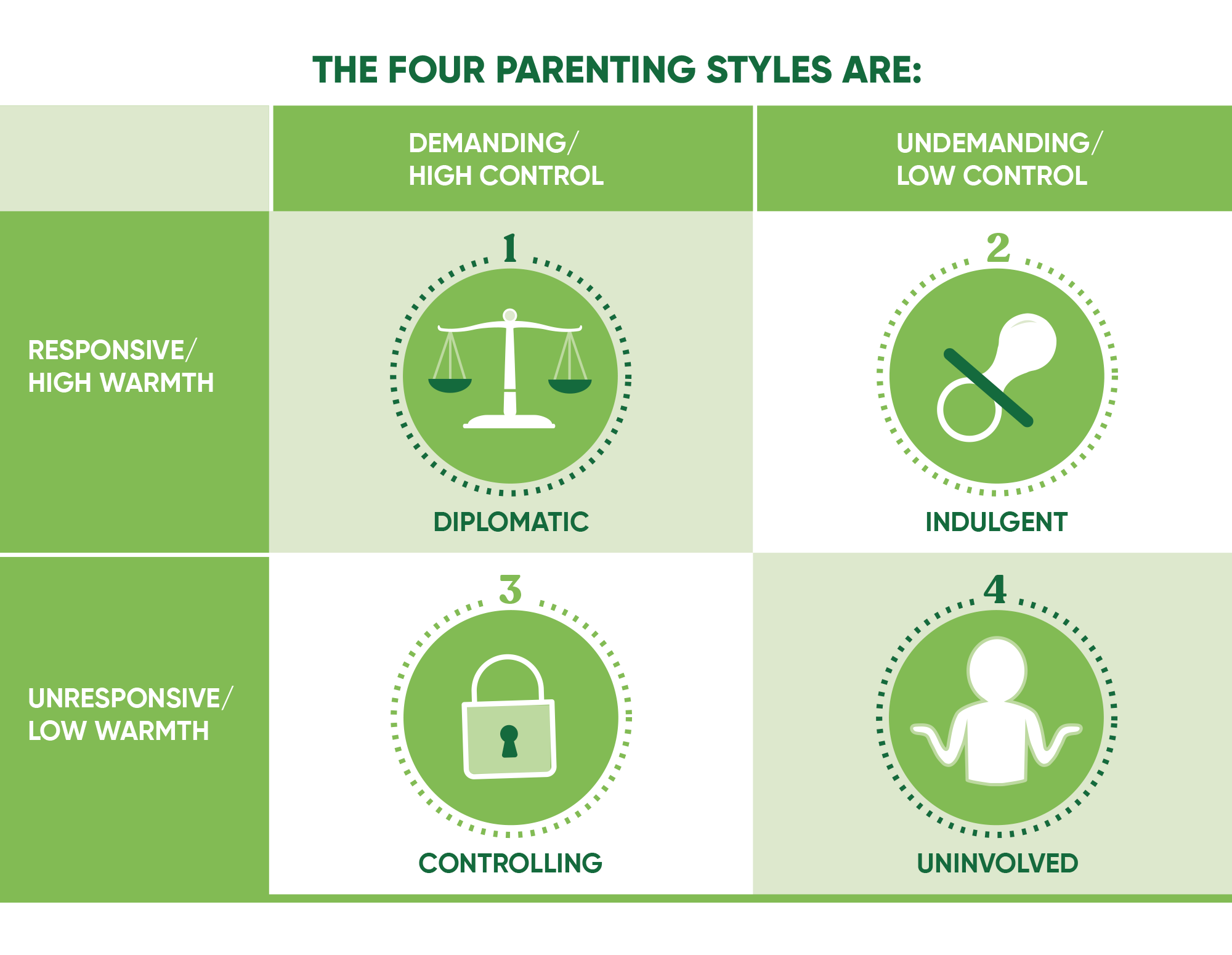 The four parenting styles